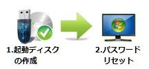 2ステップでパスワードリセット
