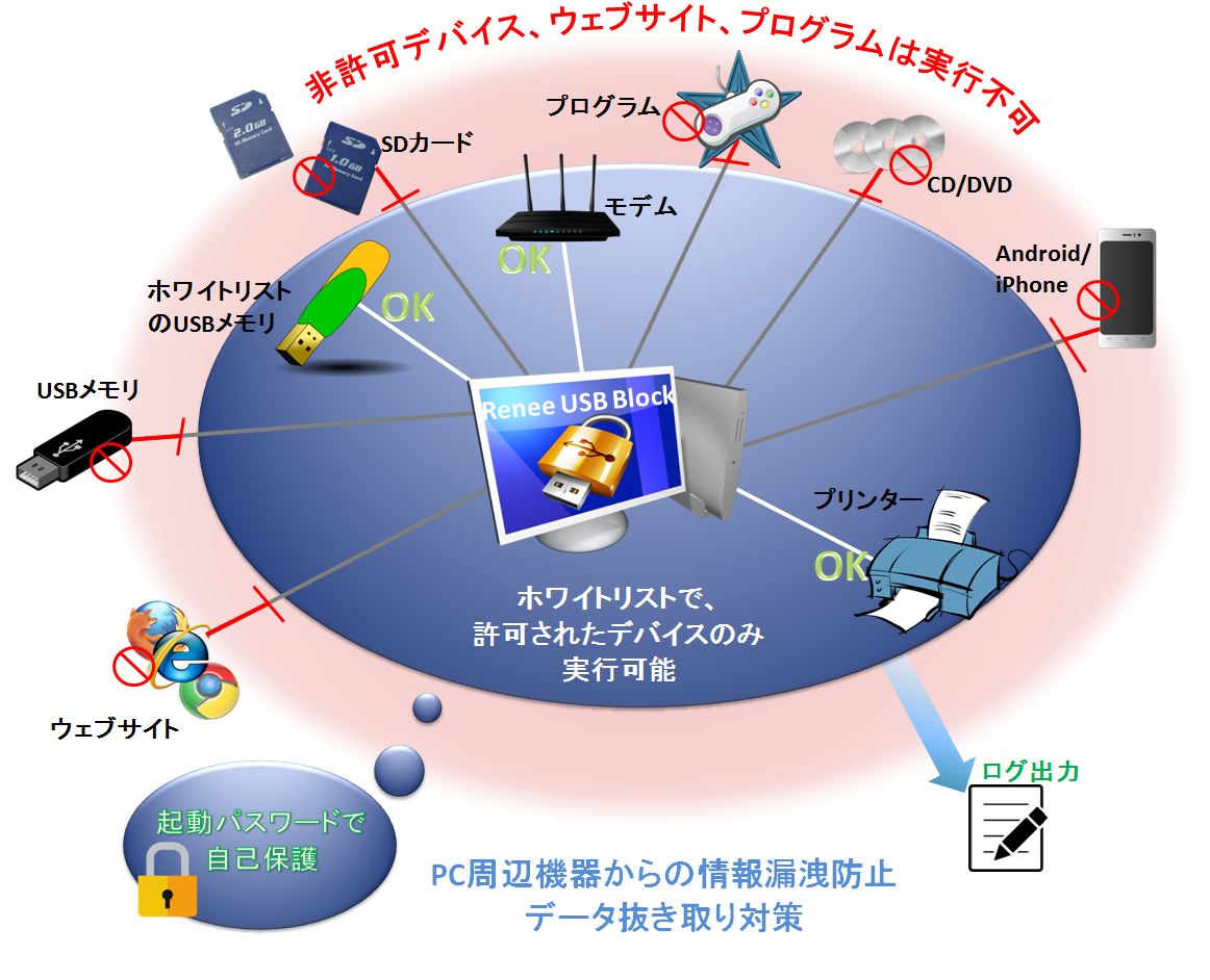 情報漏洩対策ソフトRenee USB Blockを利用して情報安全を守ります。