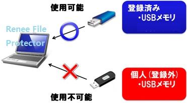 USBメモリ使用禁止