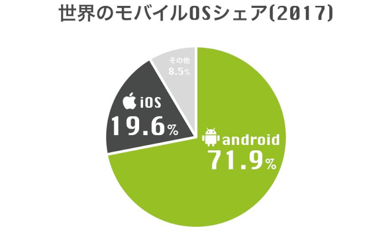 2017年世界のモバイルOSシェア率