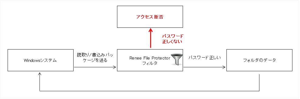 Renee File Protector動作原理