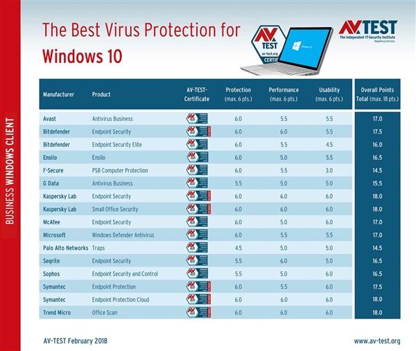 2018年1~2月アンチウイルス比較詳細