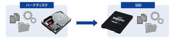 最良のSSD移行フリーソフト